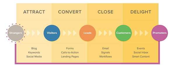 Social Media Is An Inbound Marketing Strategy
